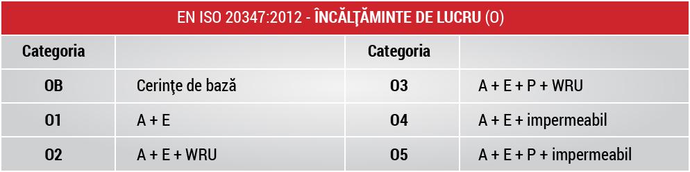 tabel_incaltaminte_lucru